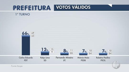 Ibope, votos válidos: Carlos Eduardo tem 66%, Kelps, 12%, e Mineiro, 8%