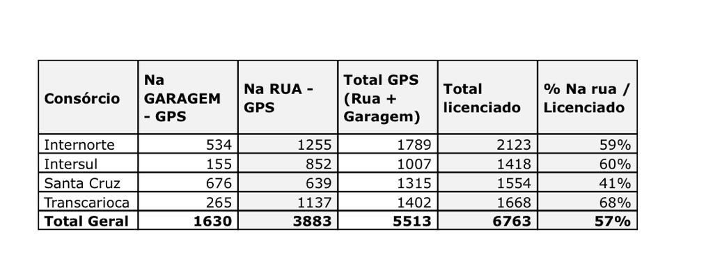 Situação dos ônibus no Rio é mais crítica em Santa Cruz: só 41% estão nas ruas