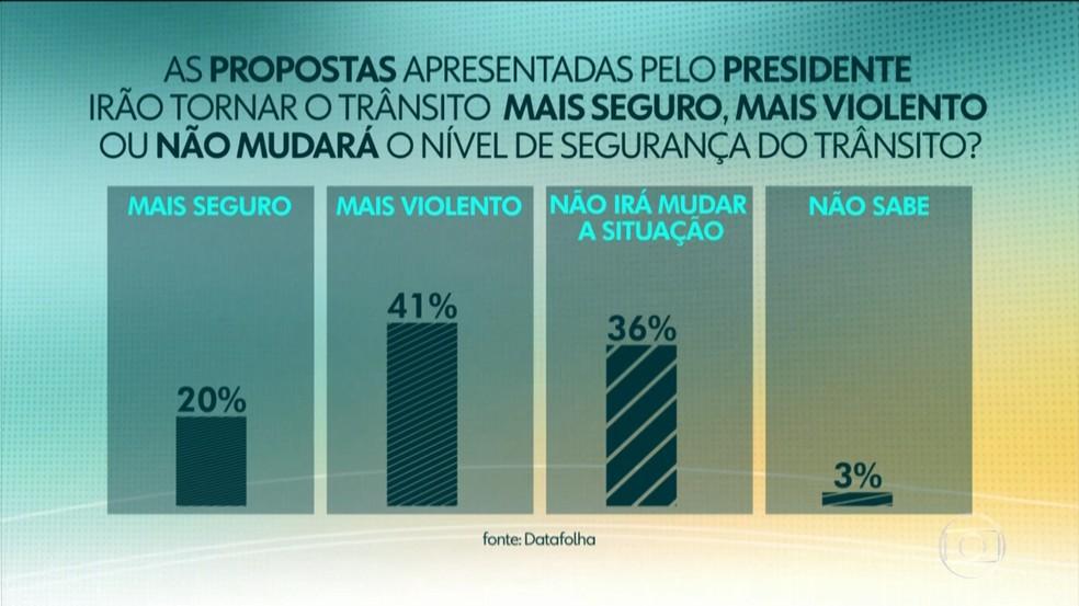 41% dos entrevistados diz que propostas tornarão o trânsito mais violento, segundo o Datafolha — Foto: Reprodução/Jornal Hoje