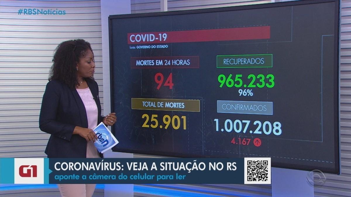 RS confirma mais 94 mortes e 4,1 mil novos casos de Covid-19