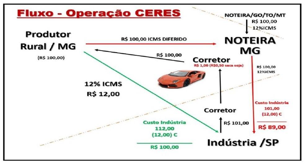 Esquema da organização criminosa durante Operação Ceres  — Foto: MPMG/Divulgação