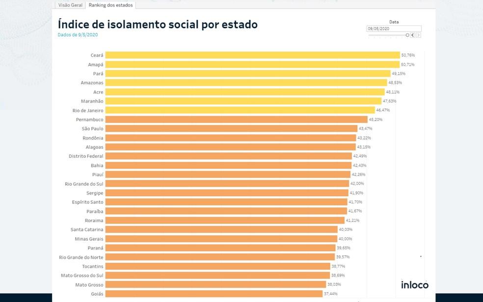 Goiás caiu para o último lugar no ranking de isolamento social — Foto: Reprodução/Inloco