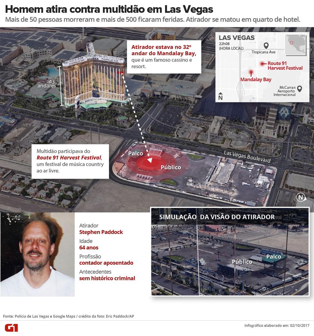 ARTE Las Vegas atirador V3 (Foto: Editoria de Arte/G1)