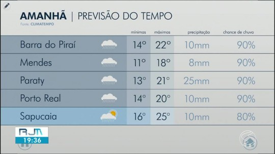 Previsão para sábado é de chuva e tempo frio no Sul do Rio