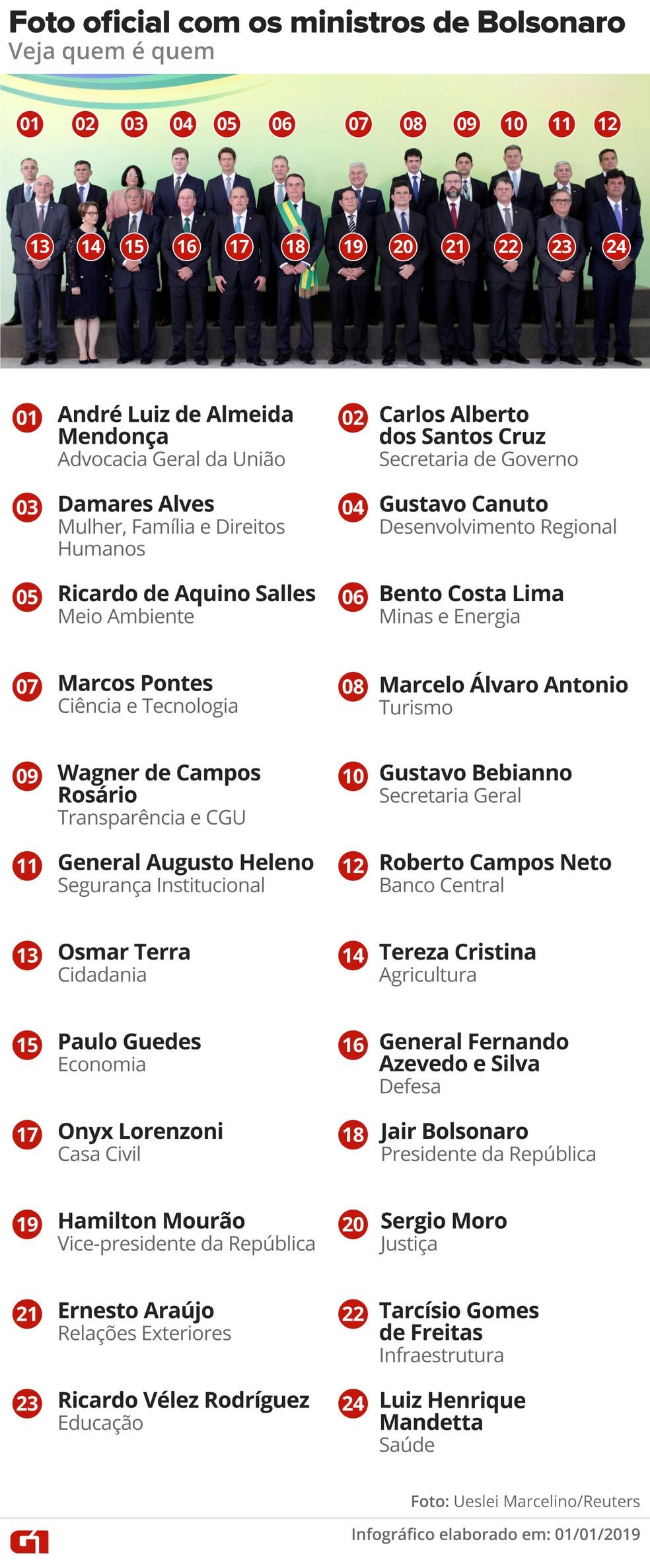 Quem são os ministros de Bolsonaro — Foto: Alexandre Mauro/G1
