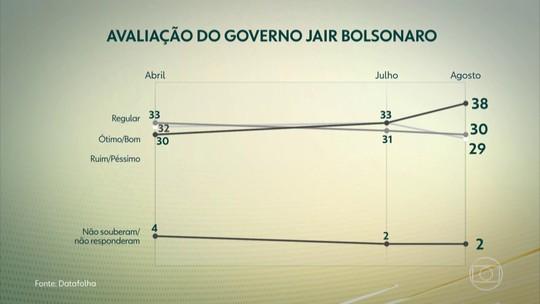 Bolsonaro perde apoio entre eleitores típicos