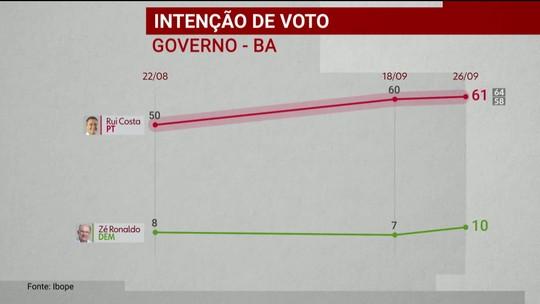 Ibope divulga pesquisa de intenção de voto para o governo da Bahia