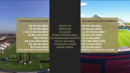 Diferença financeira entre Flamengo e Vasco é tema no Seleção SporTV