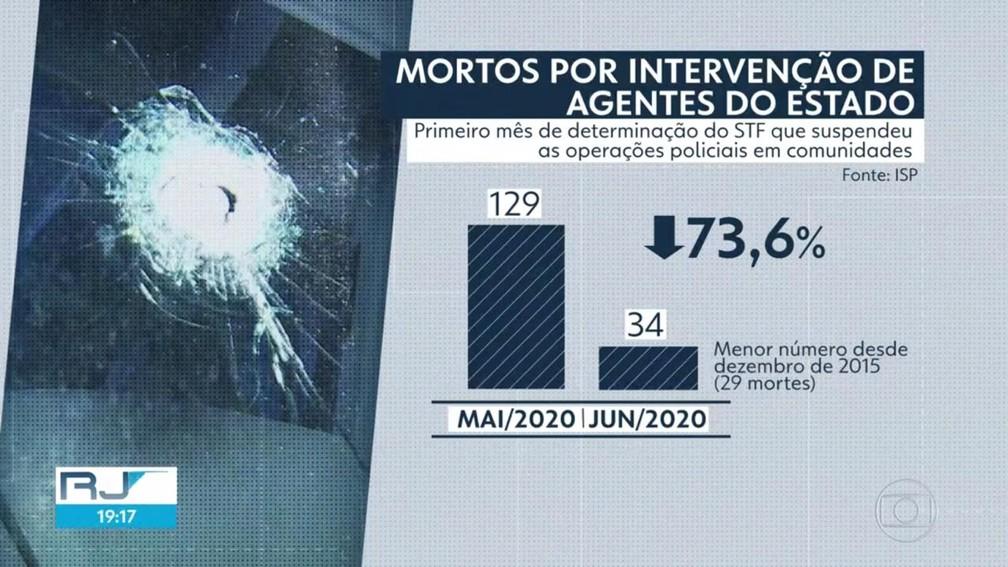 Mortos por intervenção de agentes do estado caíram 73% em junho de 2020 no Rio de Janeiro — Foto: Reprodução/TV Globo