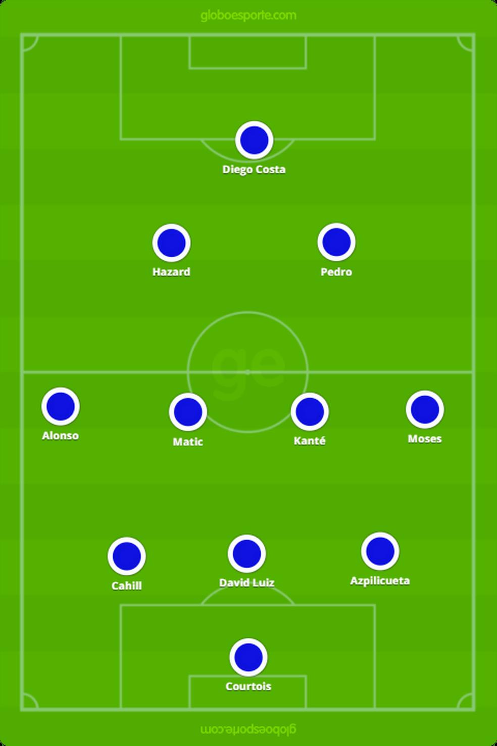 Formação do Chelsea campeão inglês em 2016/2017: três zagueiros e Moses, um atacante, como ala (Foto: GloboEsporte.com)