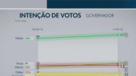 Pesquisa Ibope no Pará: Helder, 47%; Márcio, 15%; Paulo, 13%