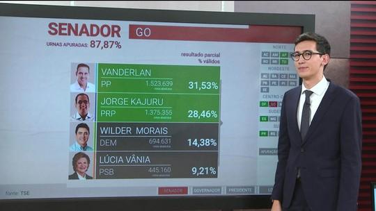 Vanderlan e Jorge Kajuru são eleitos senadores por Goiás