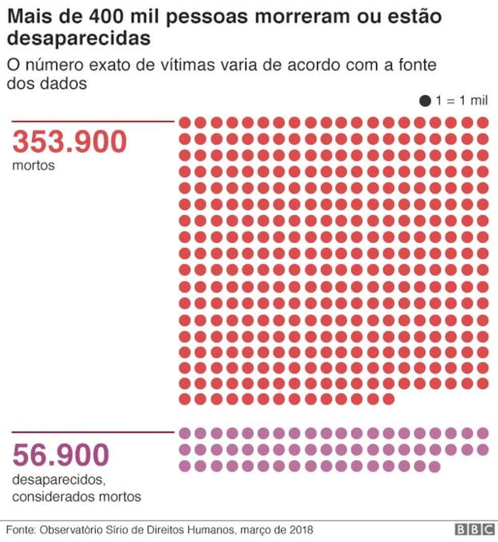 Vítimas da guerra na Síria (Foto: BBC)