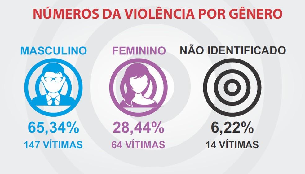 Relatório da Fenaj aponta aumento de ataques à liberdade de imprensa em 2020; veja ataques por gênero (em casos como a descredibilização da imprensa não há identificação de gênero) — Foto: Reprodução/Fenaj
