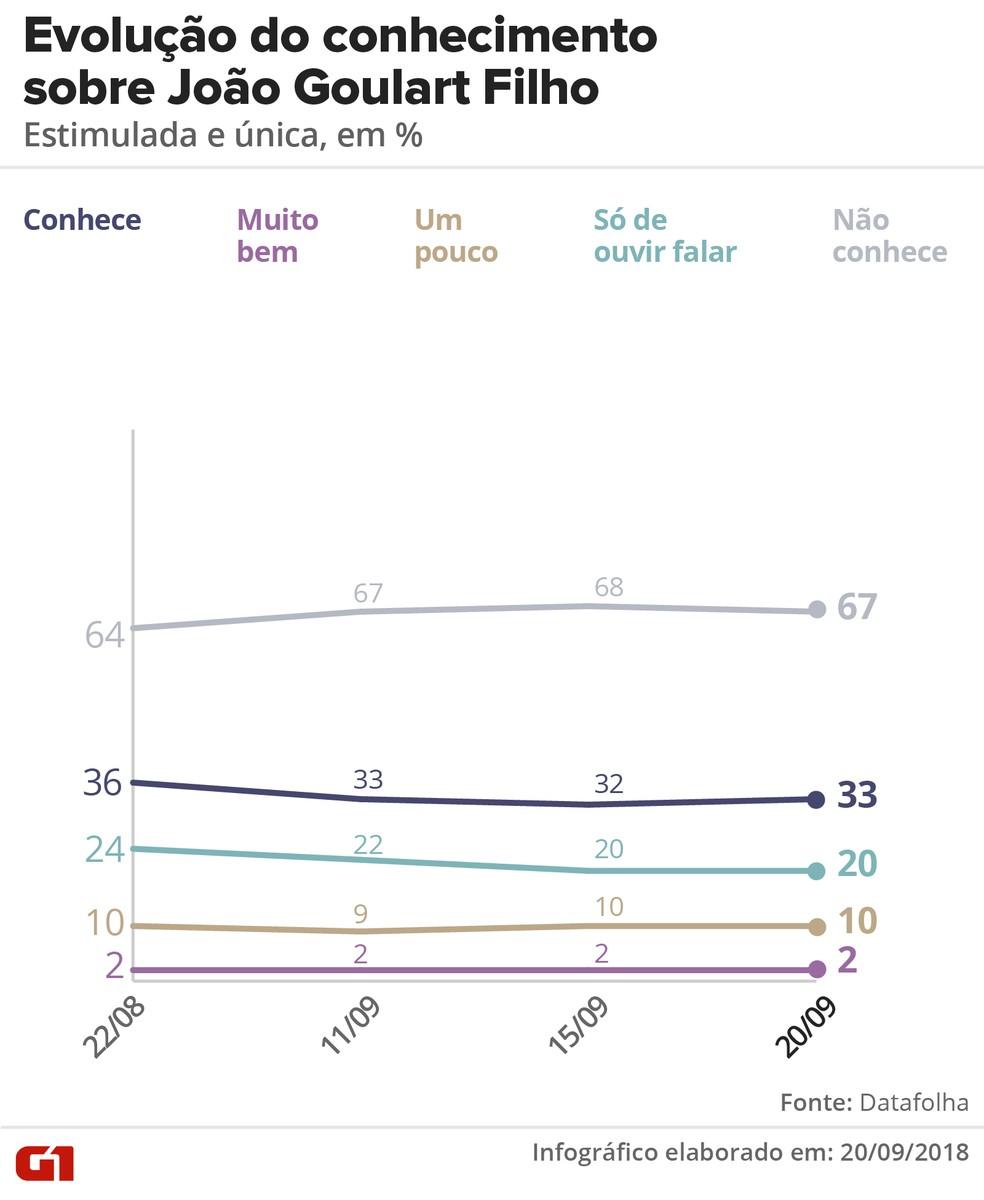Pesquisa Datafolha 20/09: Evolução do conhecimento sobre João Goulart Filho — Foto: Roberta Jaworski/G1