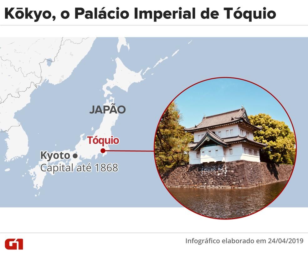 O Palácio Imperial do Japão ficava, até 1868, em Kyoto, que era a capital imperial. Com o advento da era Meiji, Tóquio voltou a ser capital imperial. — Foto: Diana Yukari/Arte G1