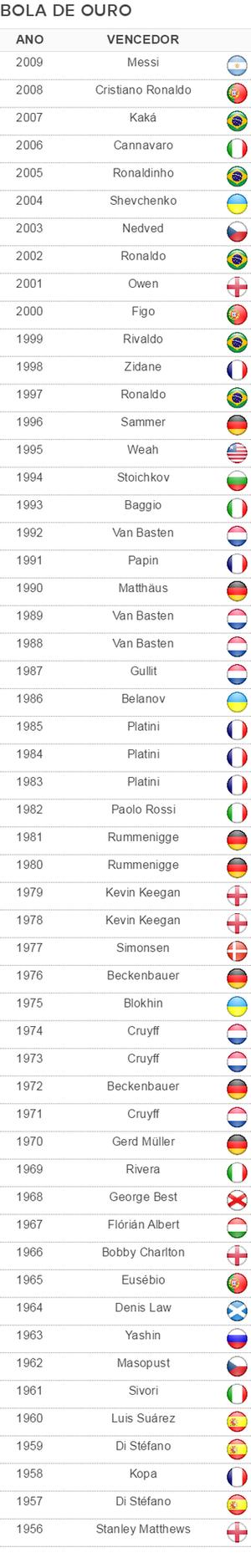 Vencedores Bola de Ouro France Football (Foto: GloboEsporte.com)