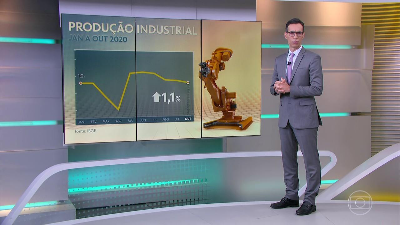 Produção industrial tem 6ª alta seguida e sobe 1,1% em outubro, segundo IBGE