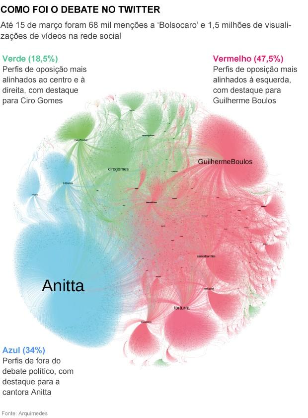 Infográfico sobre Bolsocaro