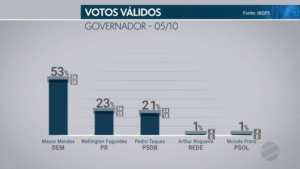 Pesquisa de intenção de voto ao governo de MT — Foto: TVCA/ Reprodução
