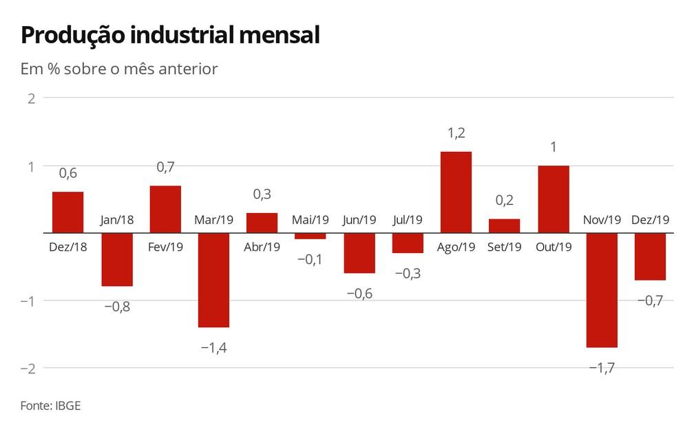Produção industrial mensal