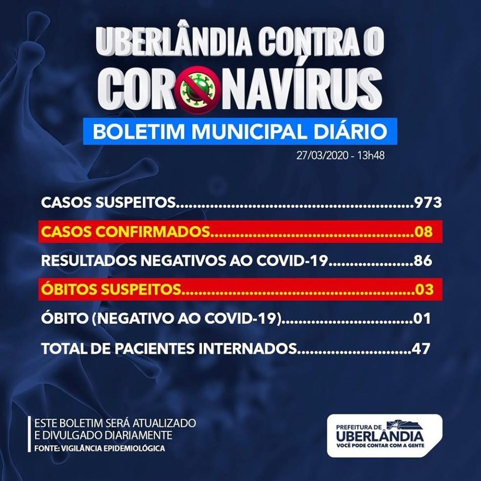 Boletim da Prefeitura de Uberlândia tem 973 casos suspeitos de coronavírus  e uma morte descartada | Triângulo Mineiro
