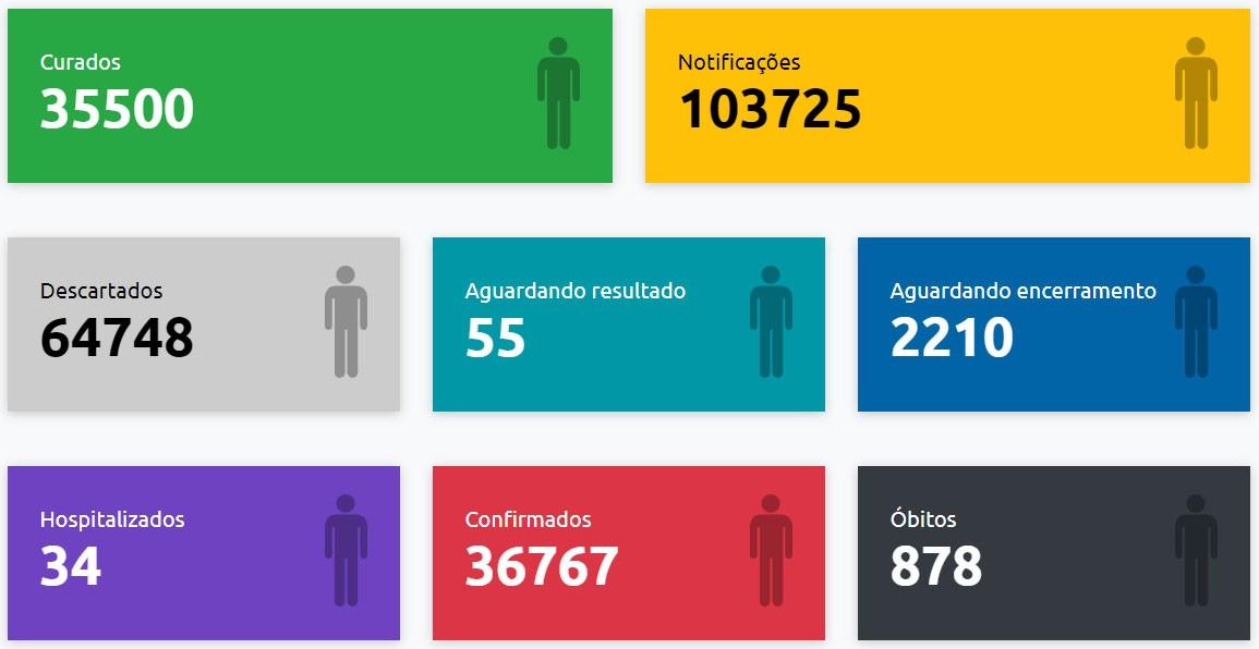 Presidente Prudente confirma mais 101 casos positivos do novo coronavírus