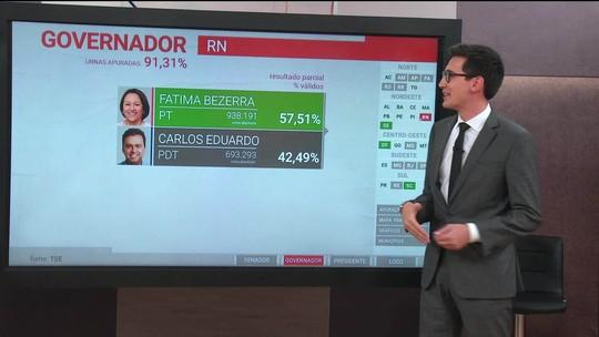 Fatima Bezerra (PT) é eleita governadora do Rio Grande do Norte