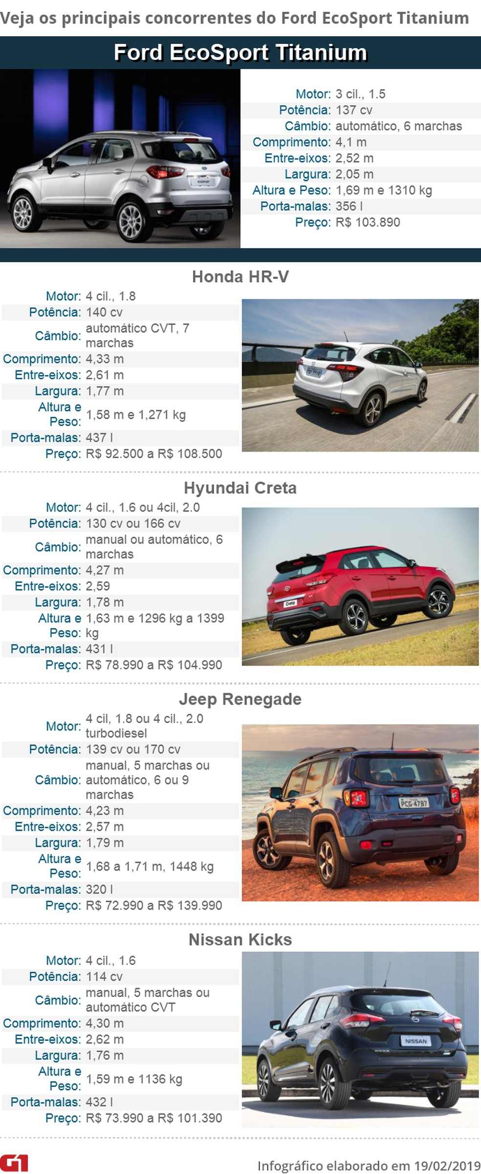 Ficha técnica: Ford EcoSport e concorrentes  — Foto: Divulgação e G1