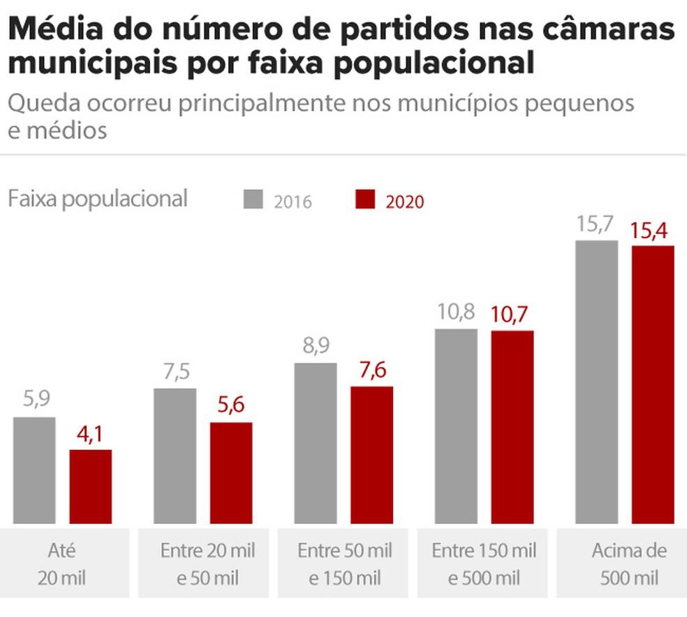 Média do número de partidos nas Câmaras municipais por faixa populacional; a base do TSE extraída em 23/11 apresentava 46 casos faltantes da eleição de 2020 — Foto: Aparecido Gonçalves/G1