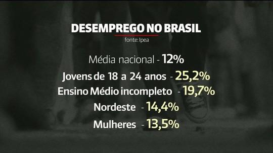 Ipea: 37,6 milhões de lares brasileiros têm renda muito baixa