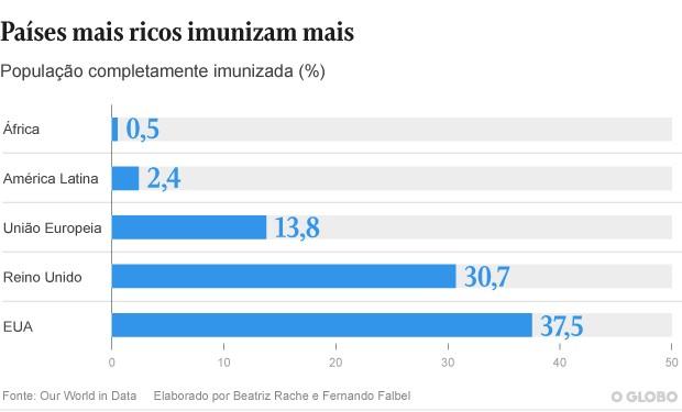 Países mais ricos imunizam mais