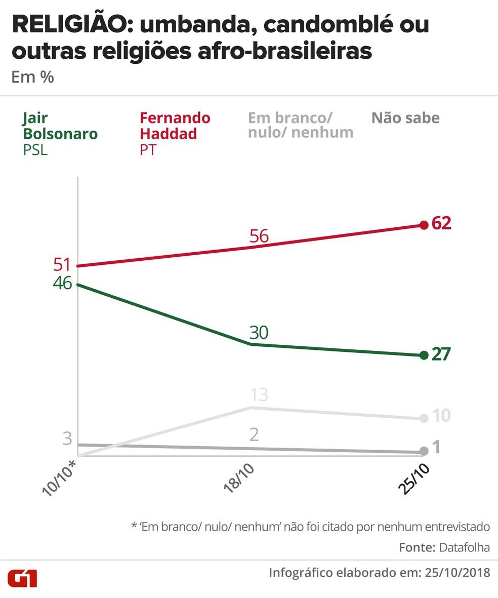 Pesquisa Datafolha - 25 de outubro - intenção de voto por segmentos - religião: umbanda — Foto: Arte/G1