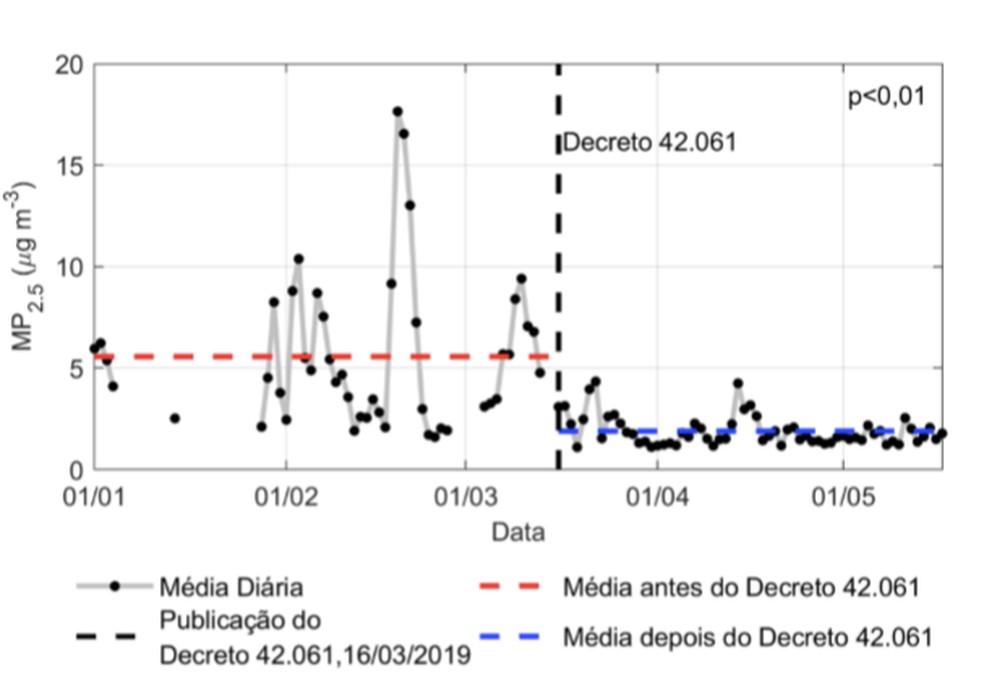 Níveis de material particulado liberados no ambiente tiveram diminuição de 64% durante isolamento em prevenção ao novo coroanvírus, em Manaus. — Foto: Reprodução/Atlas ODS Amazonas