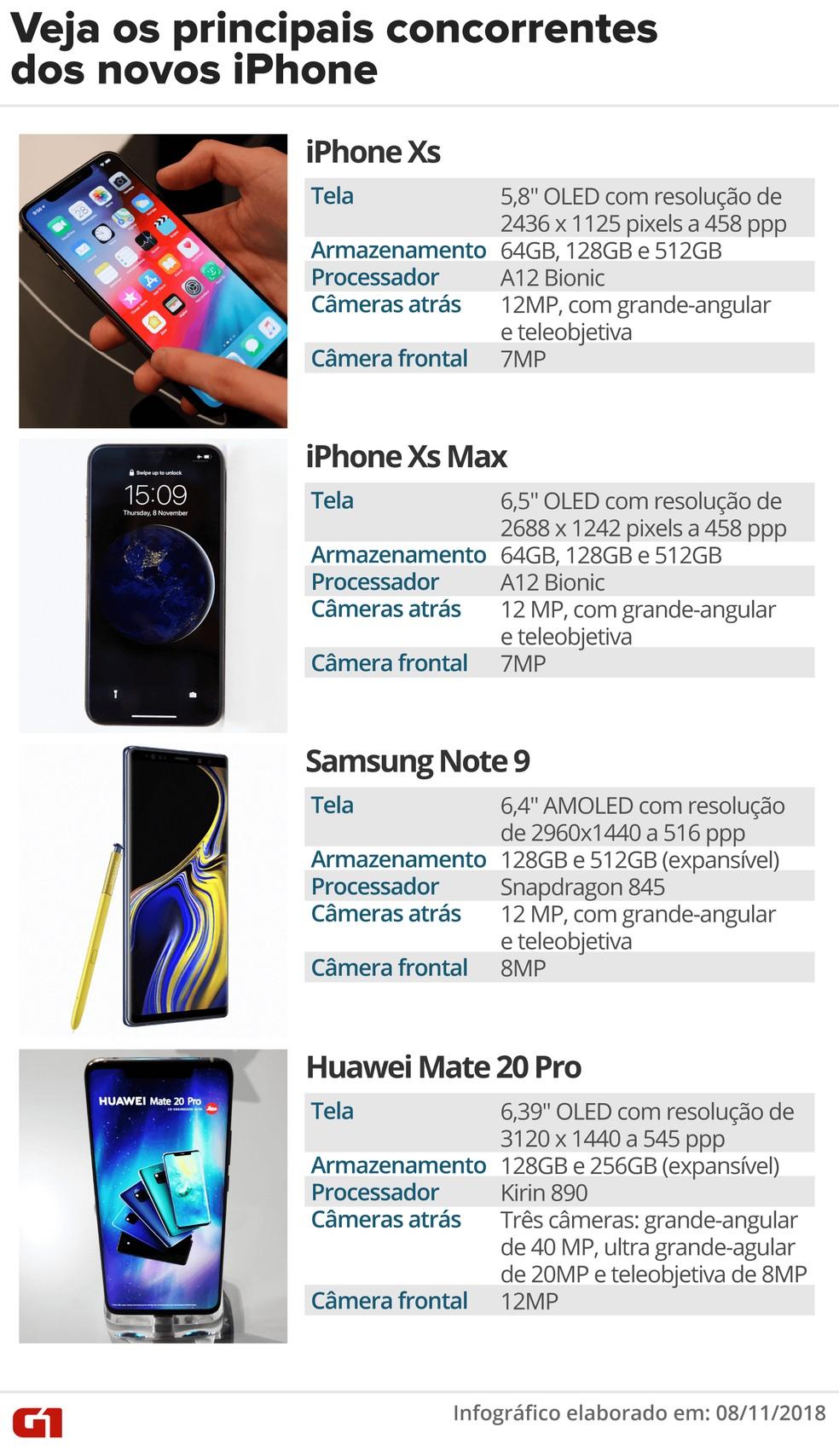 Veja a ficha técnica dos novos iPhone e seus principais concorrentes. — Foto: Roberta Jaworski/G1