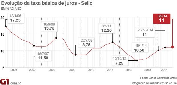 Selic em 11% - 3/9/2014 - matéria (Foto: G1)