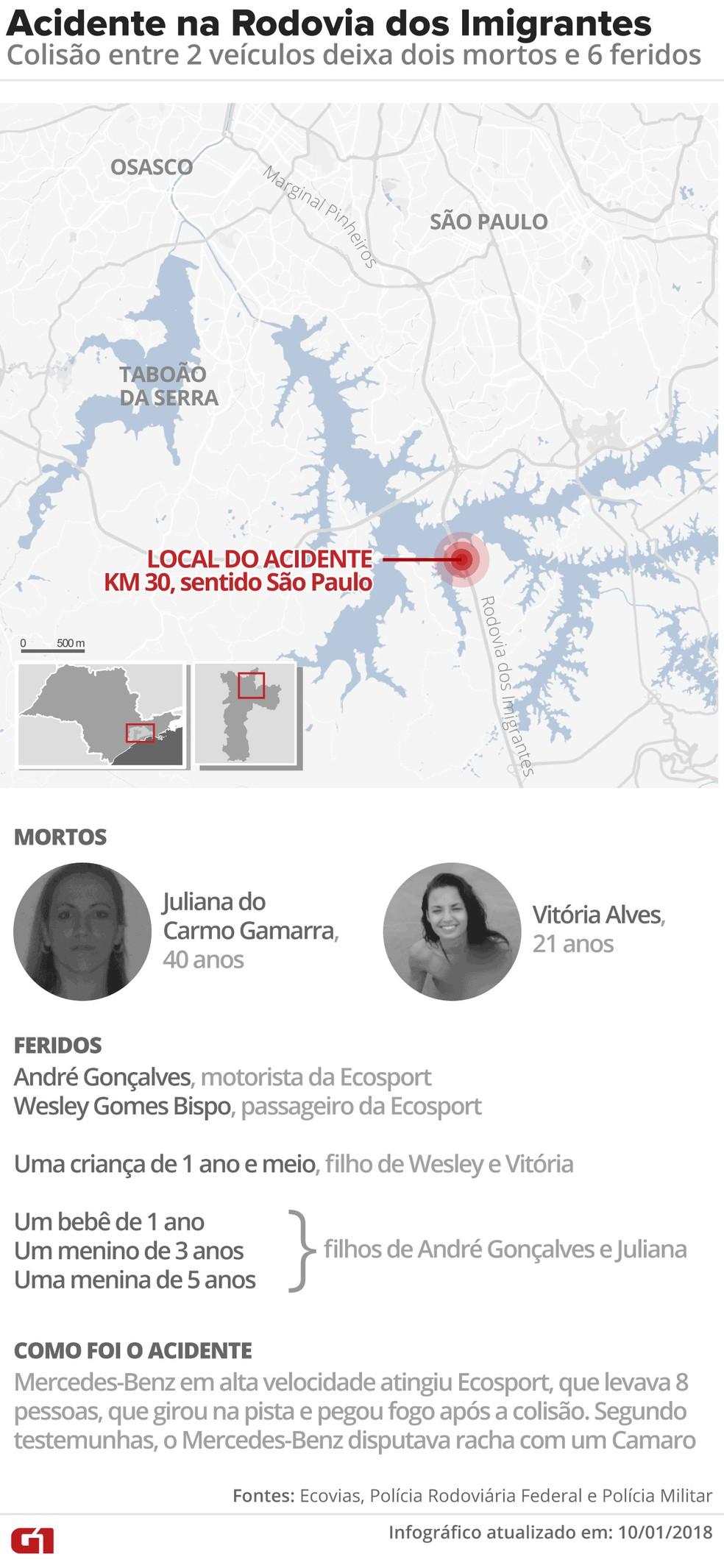 Acidente na Rodovia dos Imigrantes deixou dois mortos  (Foto: Fernanda Garrafiel/G1)
