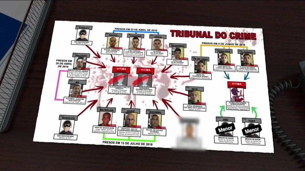 Polícia organizou organograma de suspeitos pelo desaparecimento dos amigos — Foto: TV Globo/Reprodução