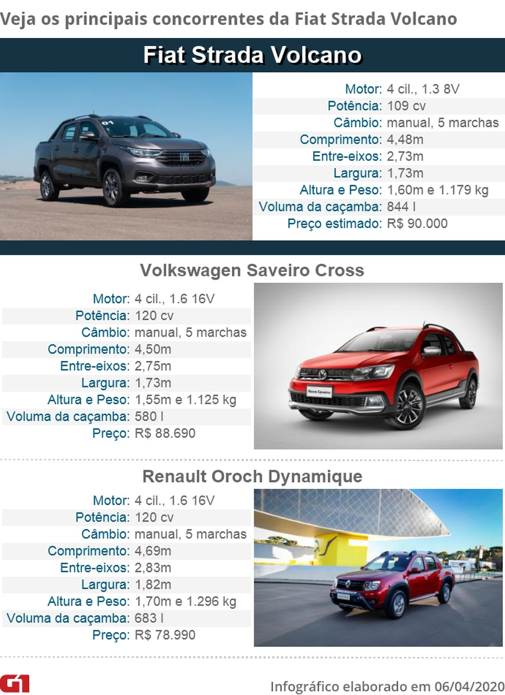 Table of competitors of Fiat Strada - Photo: Photos: Marcelo Brandt / G1 and disclosure