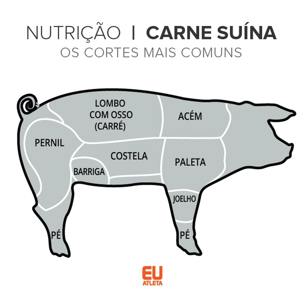 Cortes mais comuns de carne suína (Foto: Infoesporte)