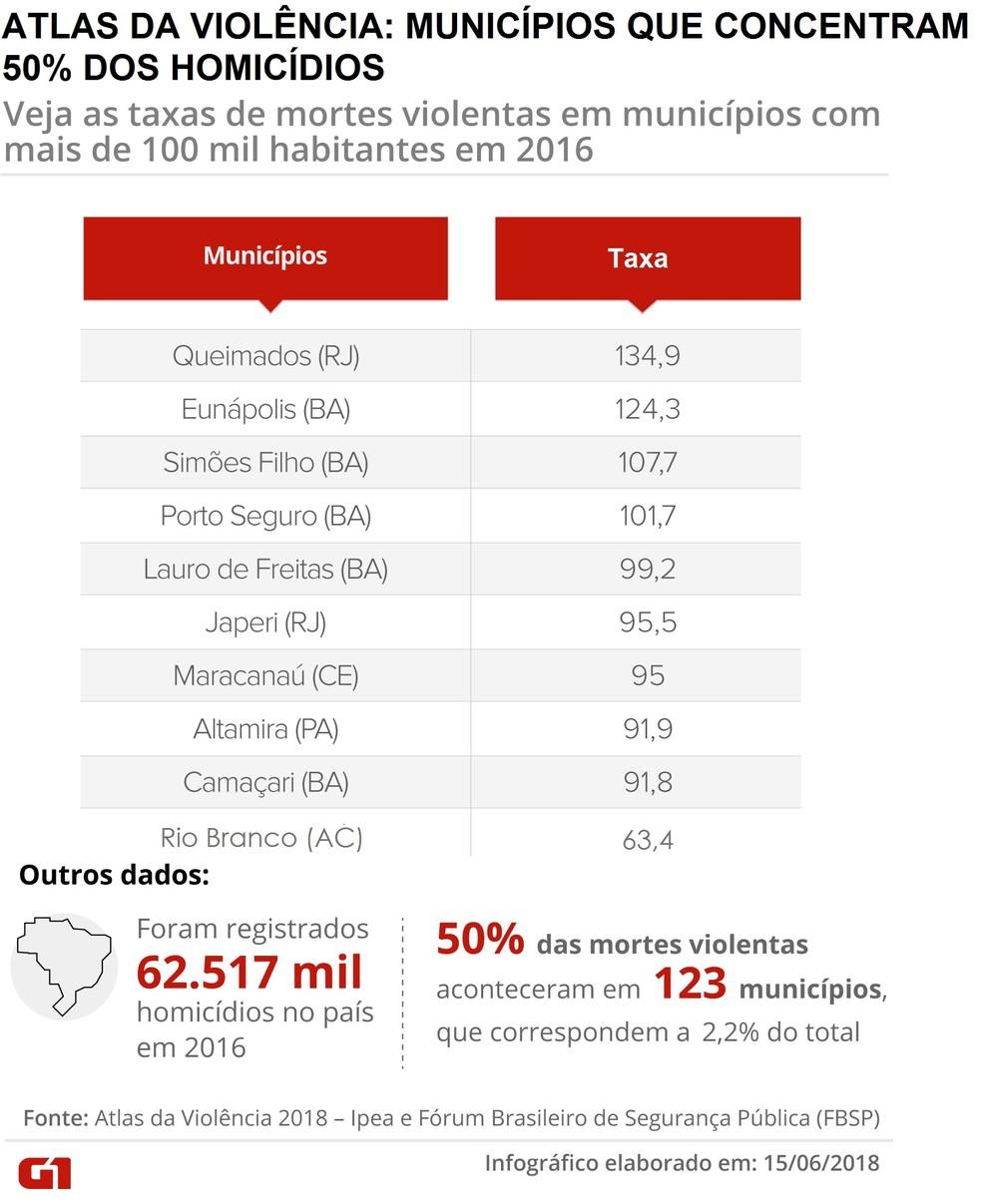 Atlas da Violência 2018: municípios que concentram 50% dos homicídios do país (Foto: Iryá Rodrigues/G1)
