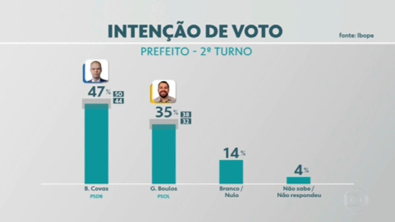 Ibope em São Paulo: Bruno Covas, 47%; Guilherme Boulos, 35%