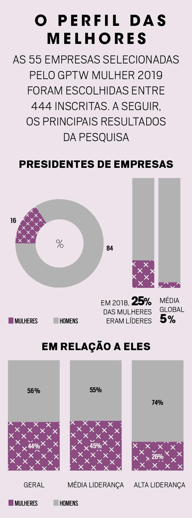 Ranking elaborado pela consultoria GPTW premia as 55 melhores empresas para a mulher trabalhar no Brasil. Em sua terceira edição, a pesquisa reforça que a equidade de gênero faz bem aos negócios (Foto: Marcus Steinmeyer)