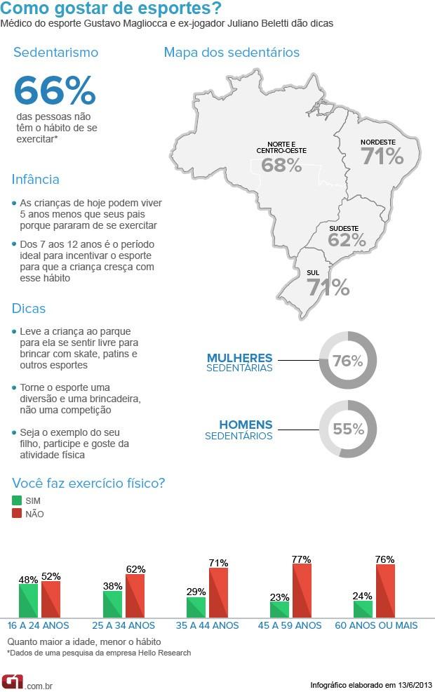 Bem Estar - Infográfico sobre sedentarismo (Foto: Arte/G1)