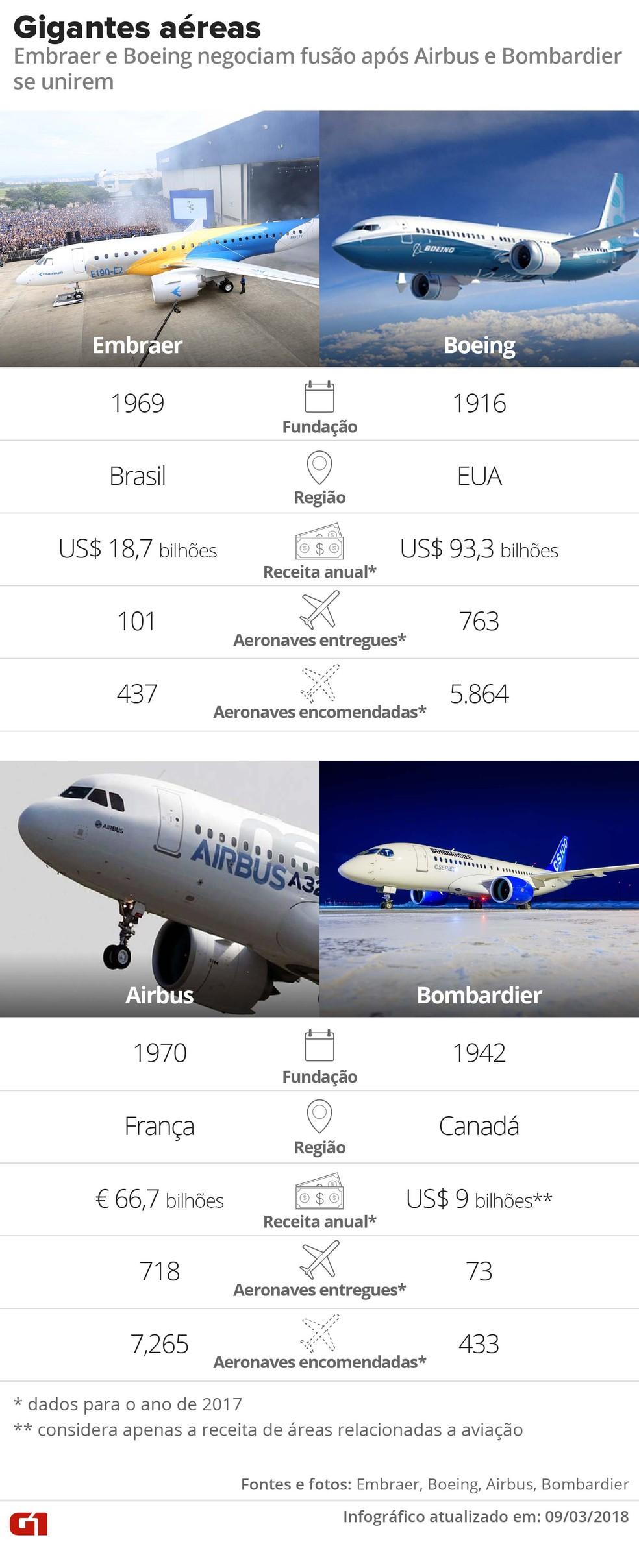 Situação das gigantes aéreas Embraer, Boeing, Airbus e Bombardier  (Foto: Infográfico/Alexandre Mauro)