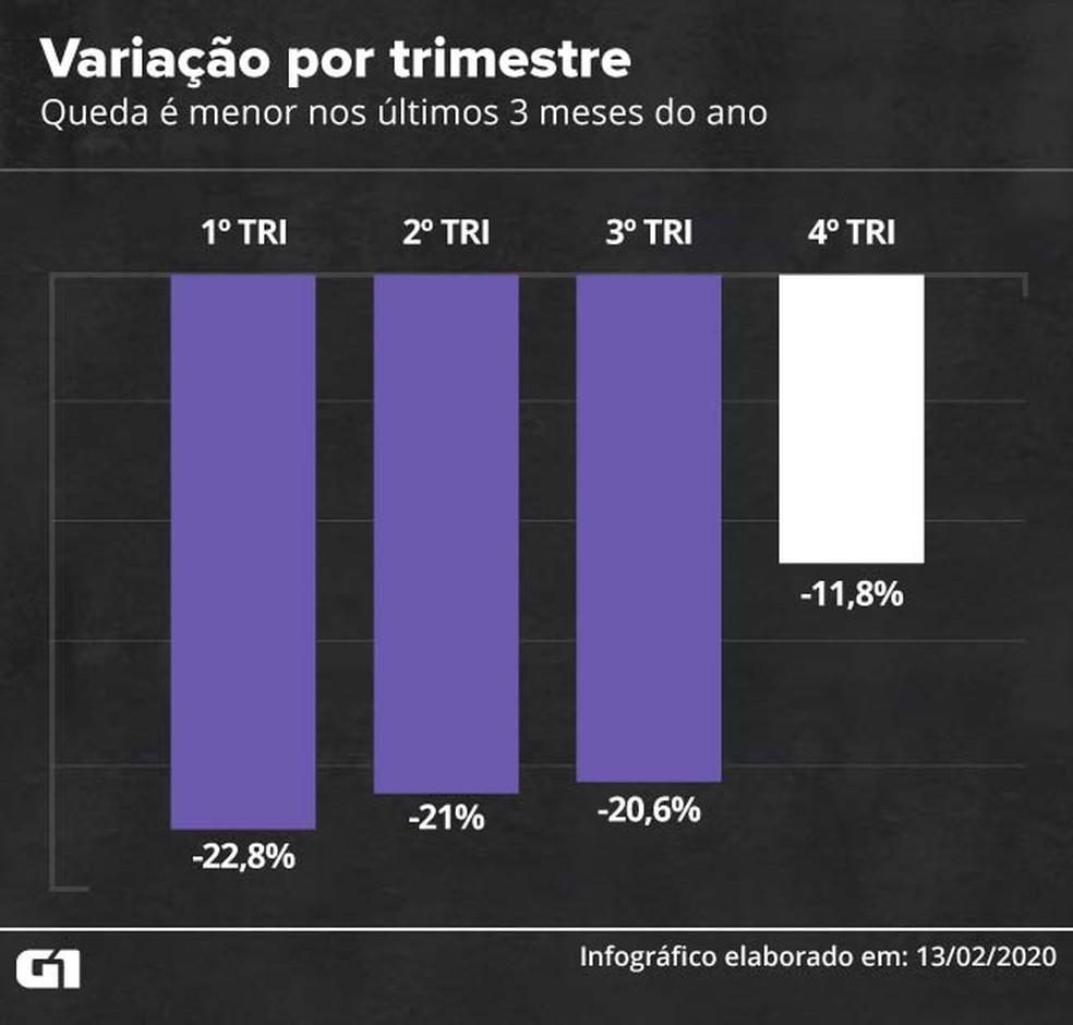 Queda menor no último trimestre acende alerta — Foto: Wagner Magalhães/G1