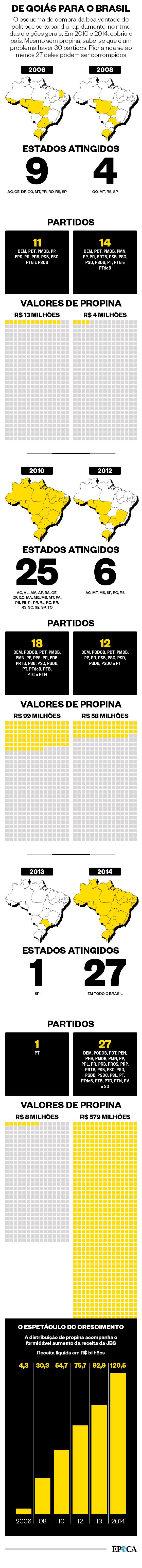 De Goiás para o Brasil  (Foto: Época )
