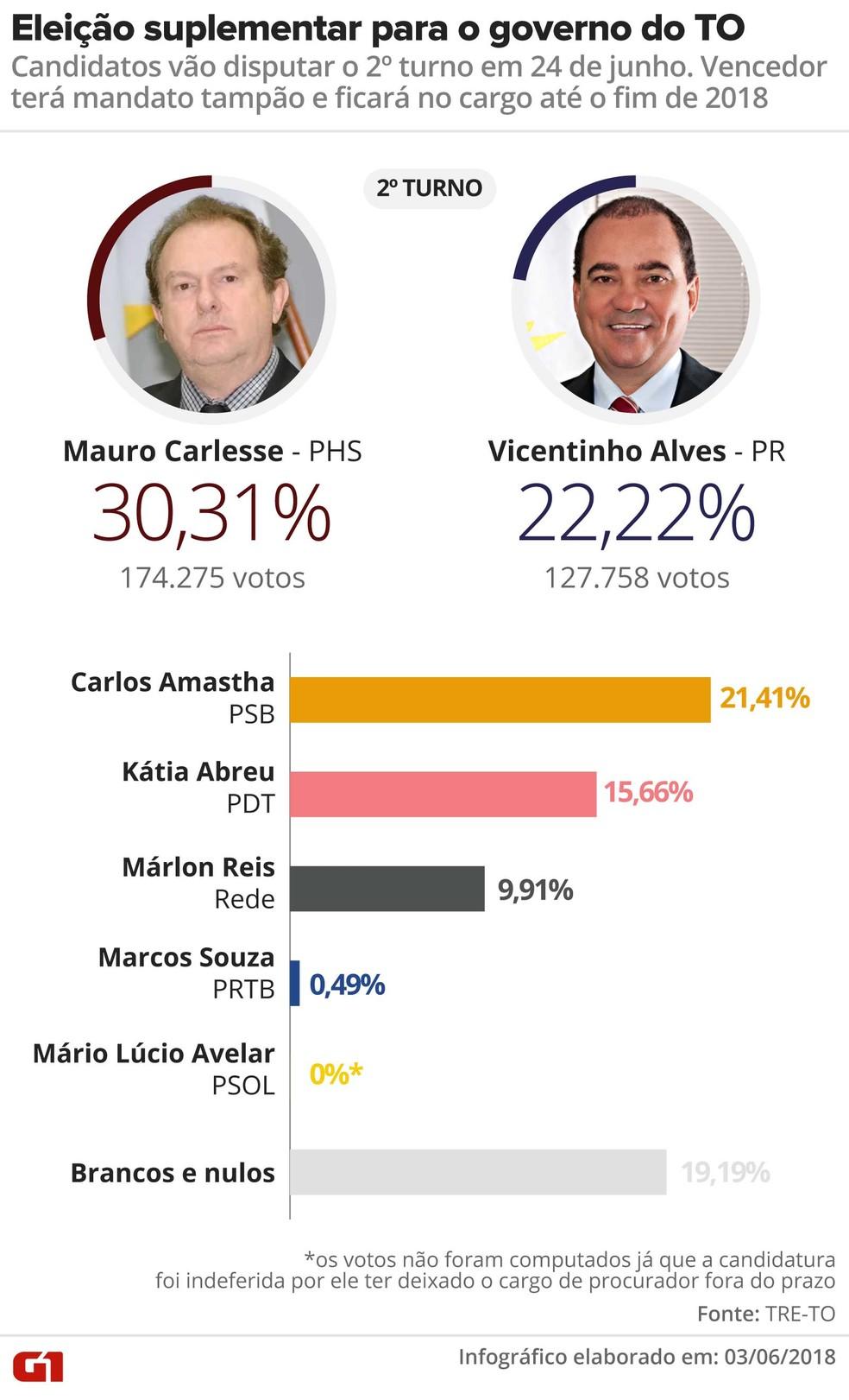 Carlesse e Vicentinho vão disputar o segundo turno (Foto: Infográfico: Alexandre Mauro/G1)