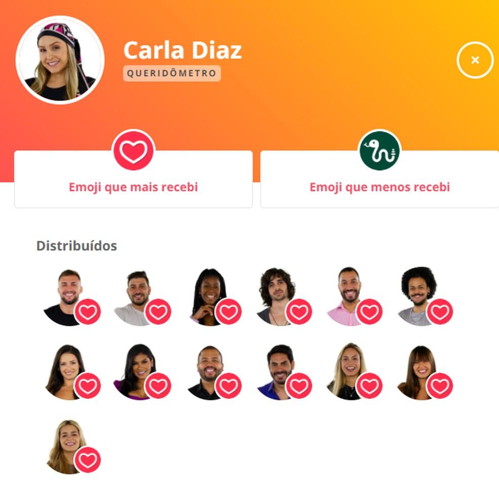 Queridômetro Carla Diaz - 4/3 — Foto: Globo