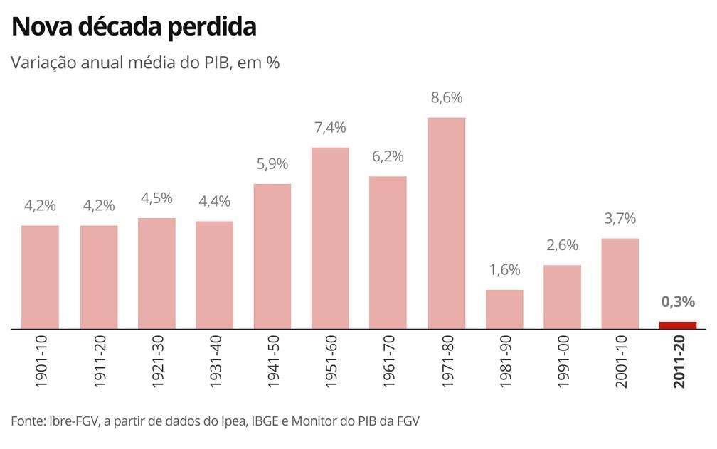 Nova década perdida — Foto: Economia G1